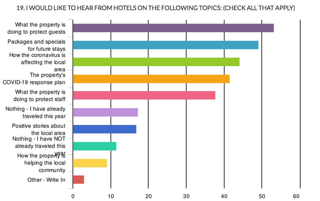 travelers want to know how hotels will keep them safe
