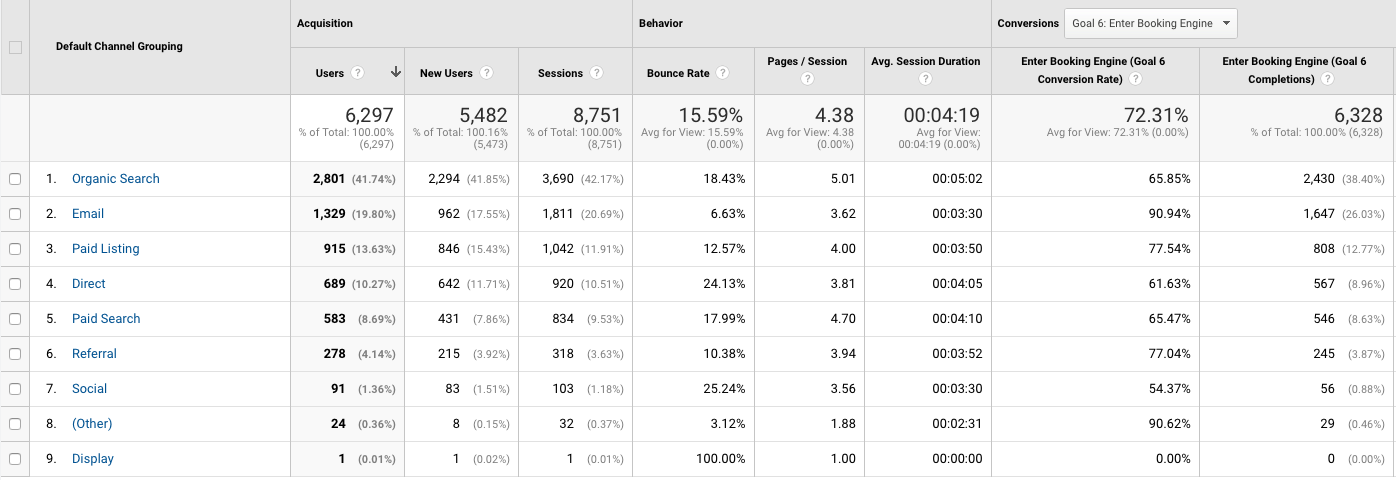 Google Analytics Entrance to Booking Engine Goal Report