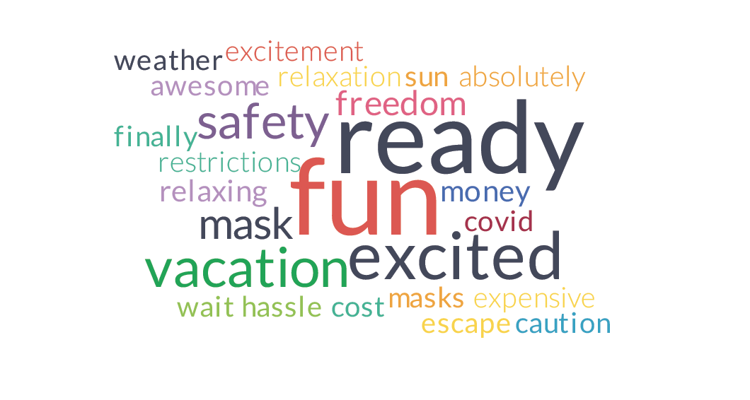 Travel now word cloud - no vaccine